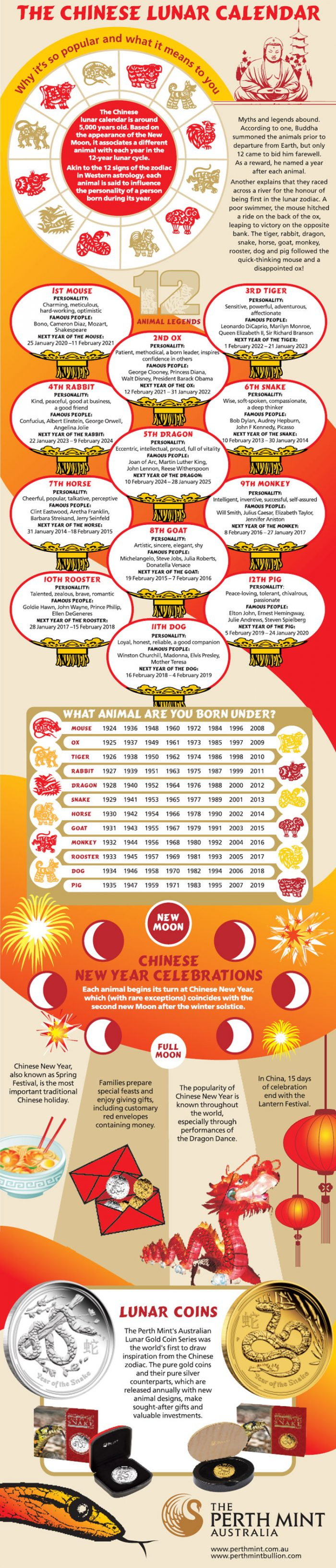 chinese new year infographic explaining animal zodiac